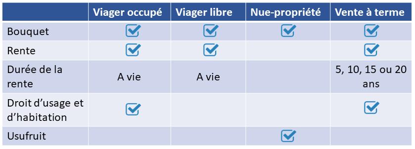 Tableau récapitulatif des différents type de viager